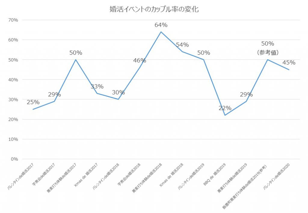 婚活カップル率の変化グラフ